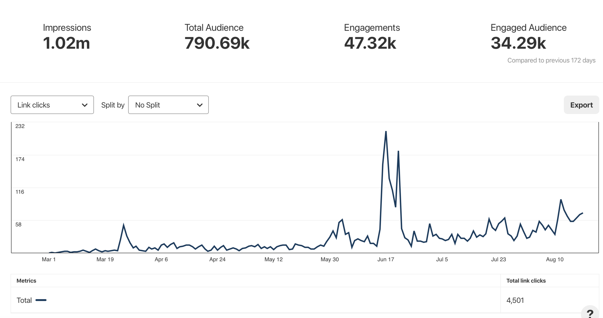 Revamp of Pinterest in March and continued monthly maintenance. Generated 4,501 link clicks March - August and growing.