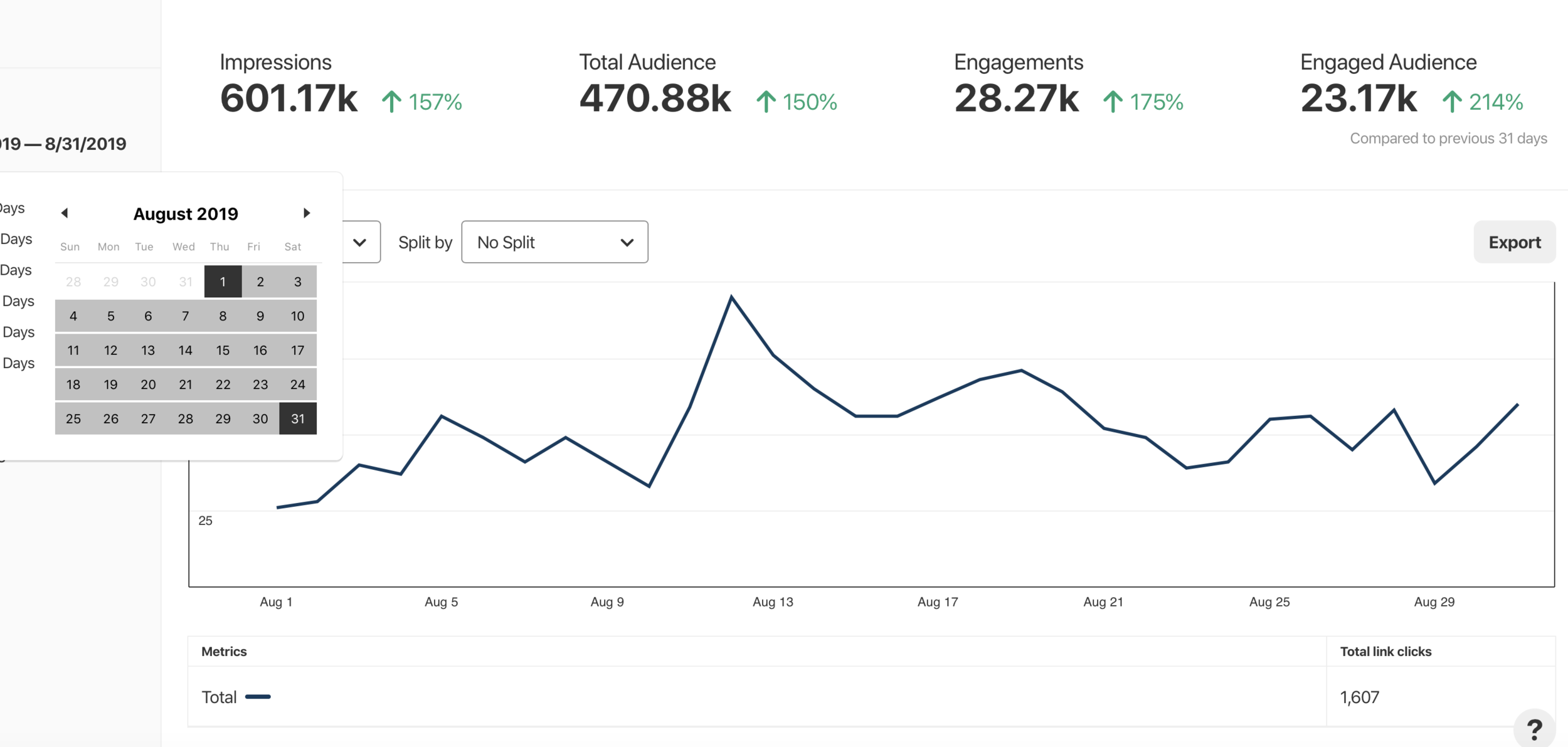 One month of analytics and 1,607 total link clicks
