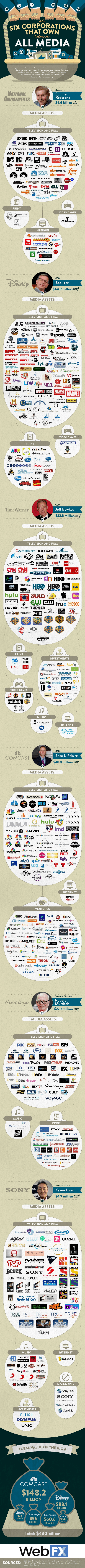 the-6-companies-that-own-almost-all-media-infographic3.png