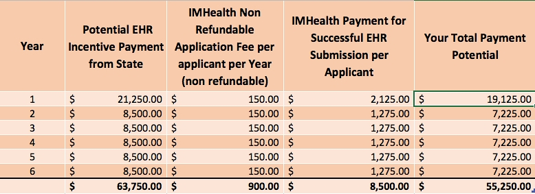 IMHealth Fee Schedule