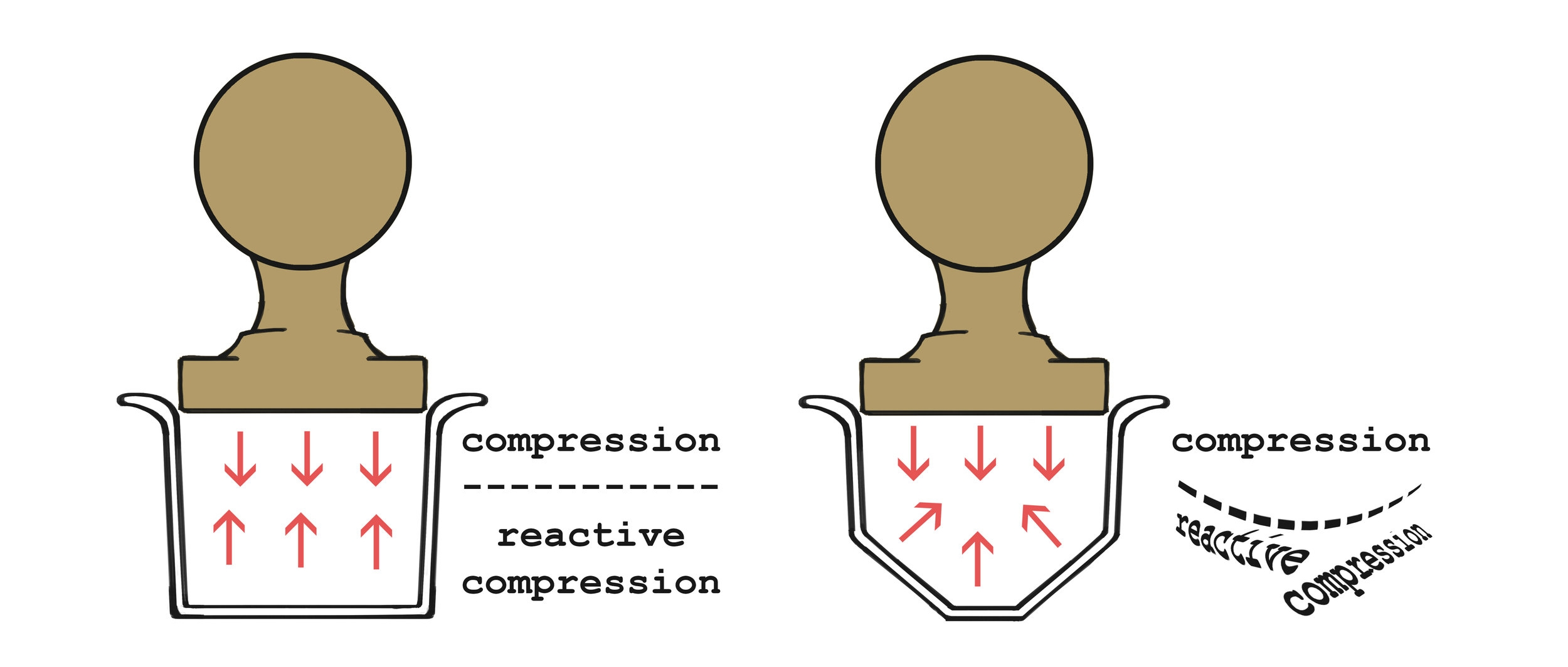 Figure 1. Two basket shapes and their compression effect.     Forces of compression are gradually dissipated the further away from the tamp. Reactive forces reflect the remaining energy at that point. (image not to scale)