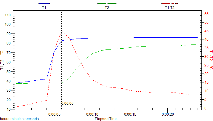 Graph 2. The grind changed courser.