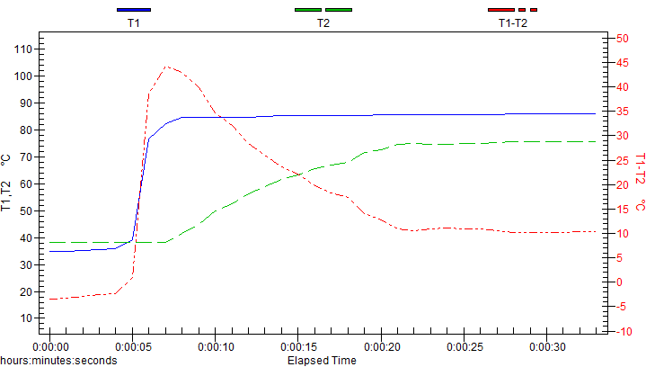 Graph 4b. The straight walled basket.