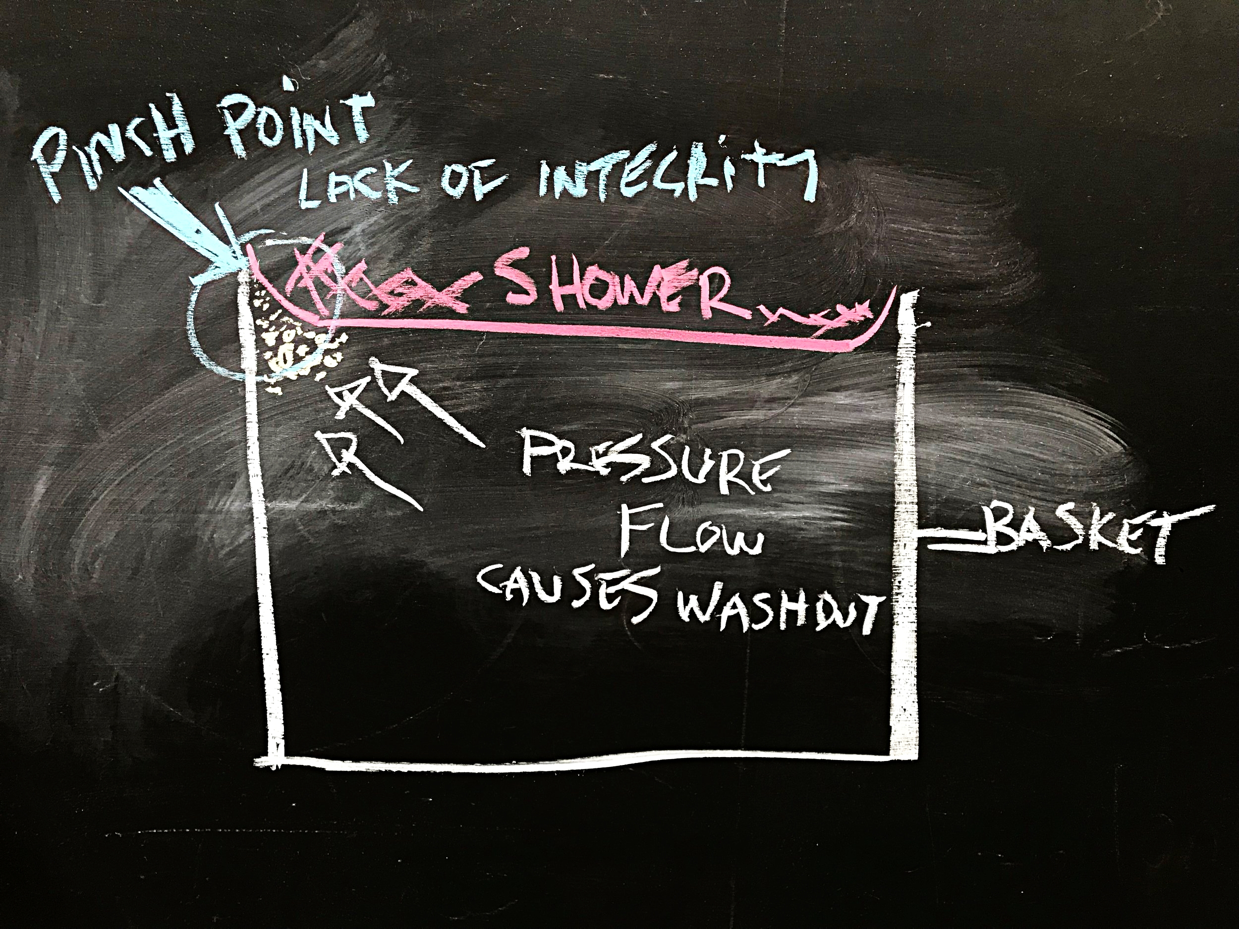 Picture 3. Water will travel and migrate to an area of less resistance. In this case it is the area of less integrity at the pinch point in the corner of the screen
