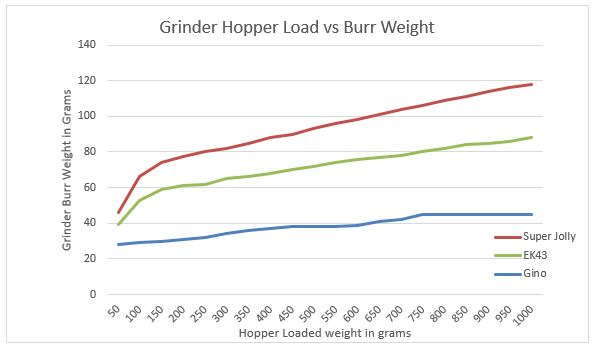 Figure 6.  Grind hopper load vrs Burr weight