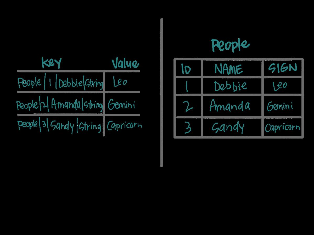 A rough example of a key-value representation to a table representation