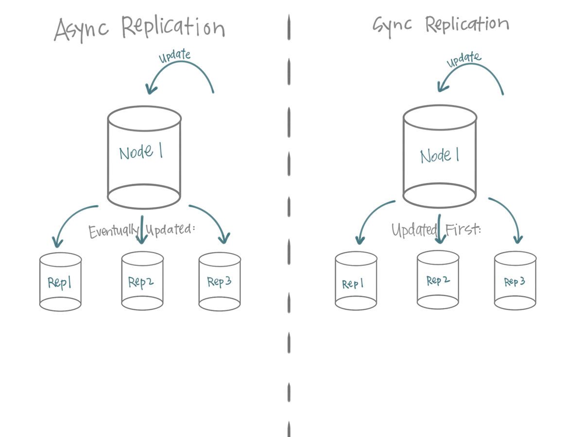 An example of replicated sync in an async and a sync environment
