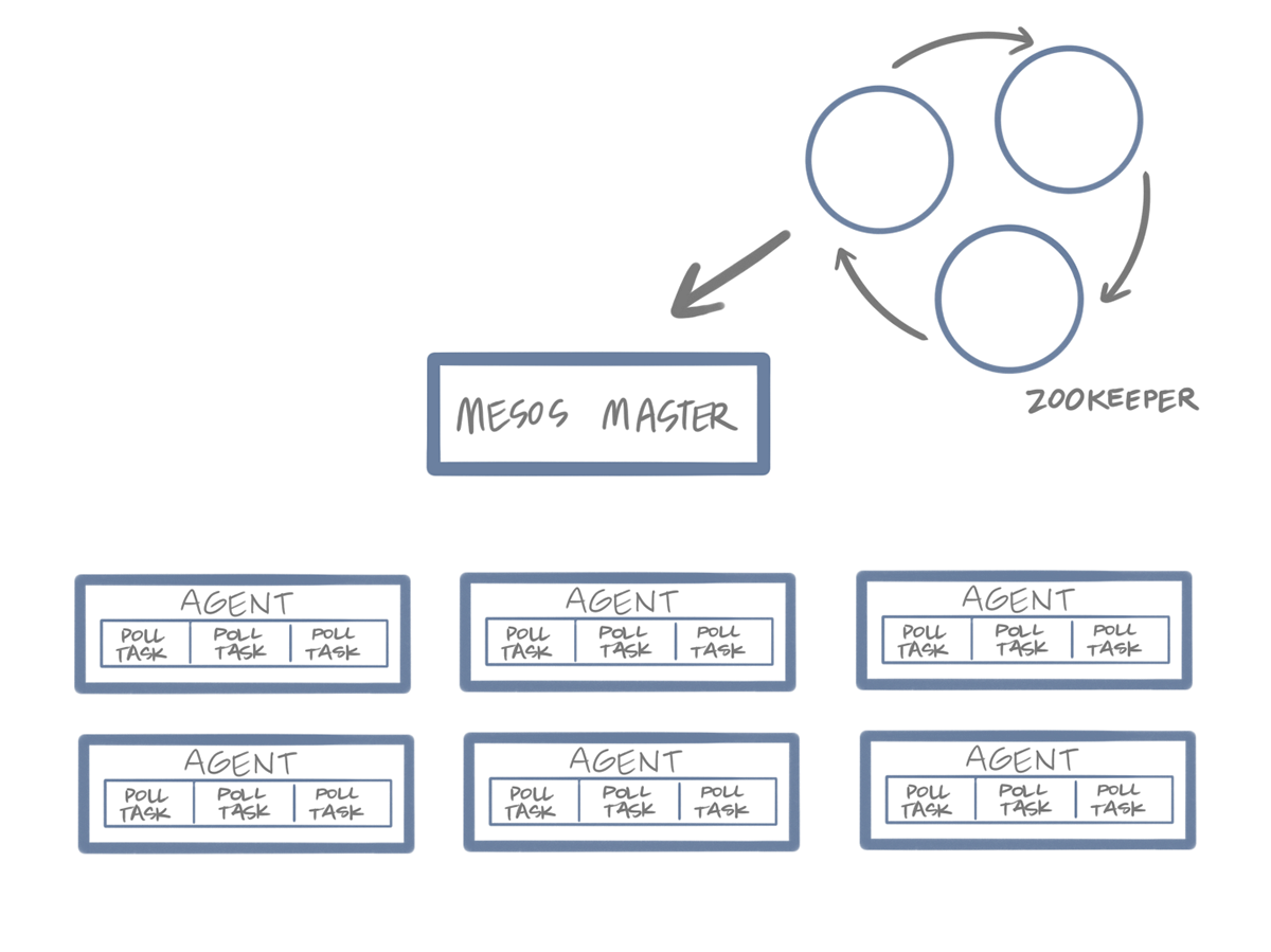 A representation of Mesos with a Zookeeper Quroum