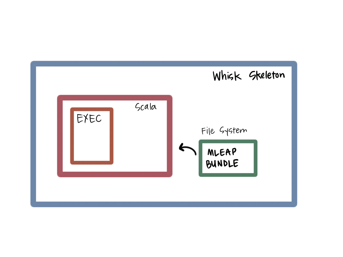 An Illustration of the OpenWhisk Container Running Scala