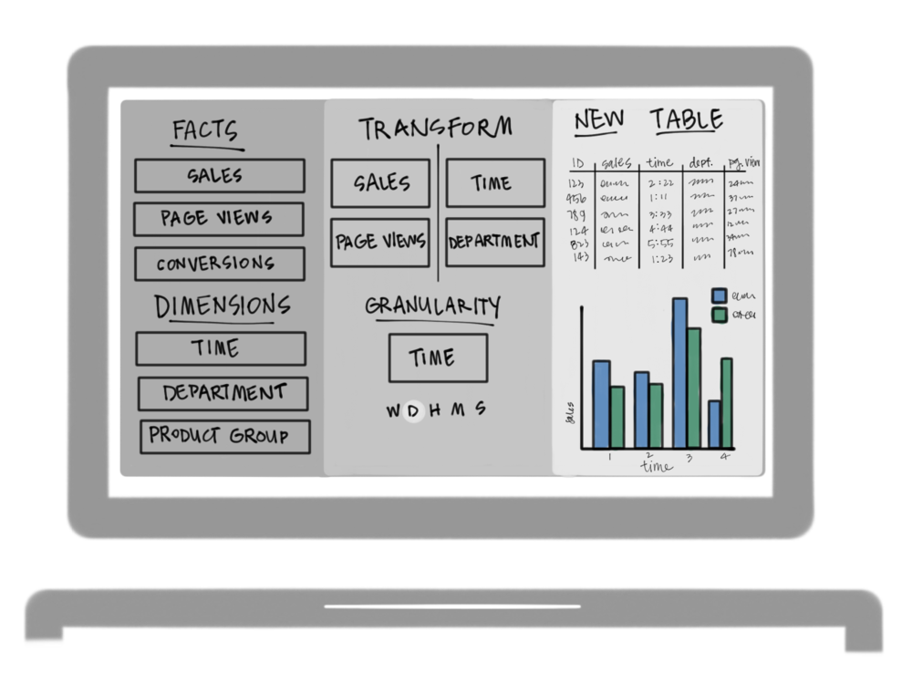 A wireframe of a dashboard with drag and drop functionality.