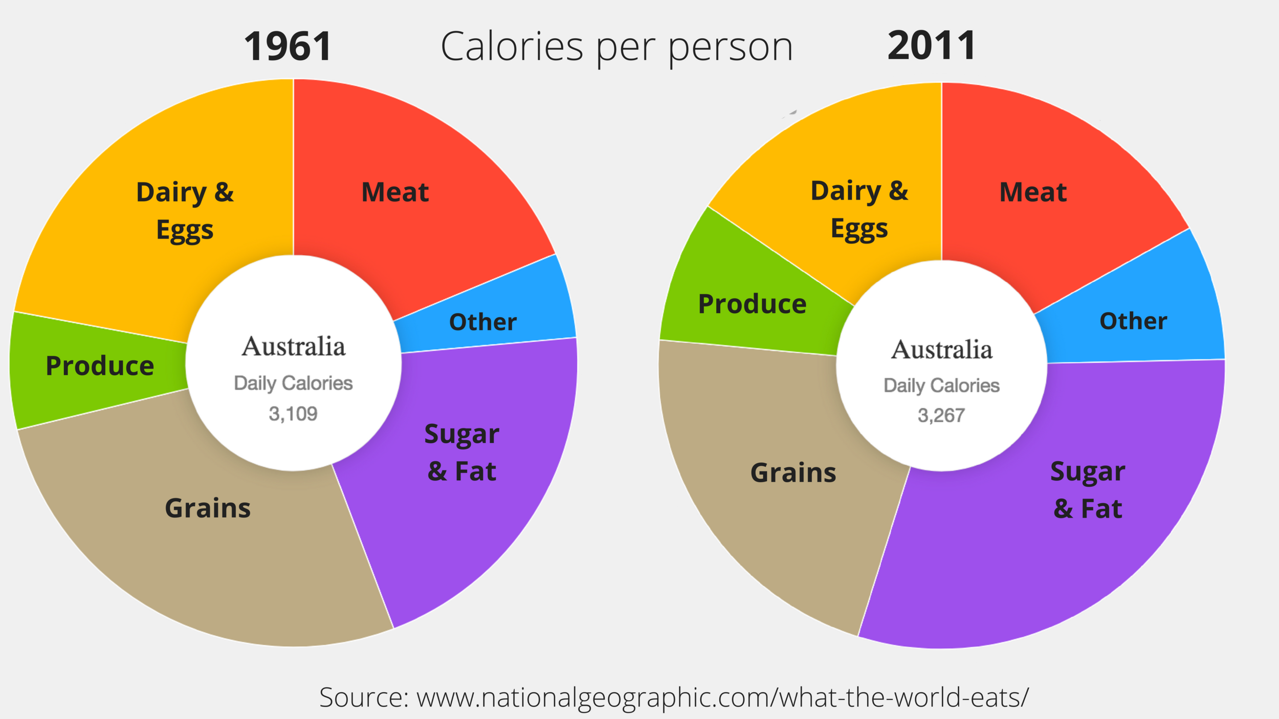 Australia's health calories carbs not fattening.png