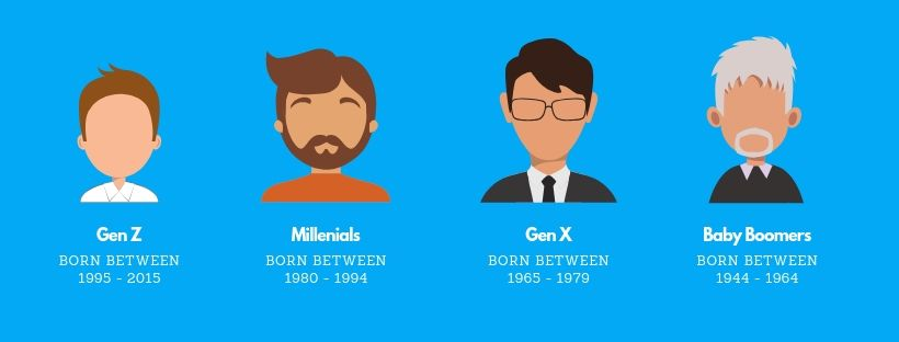 What generation are you?