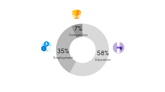 professional-experience-by-activity-category
