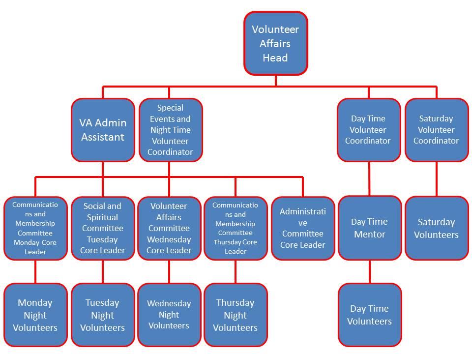 tuloy volunteer schema.jpg