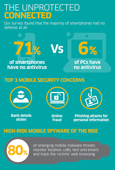 Mobile Security Considerations