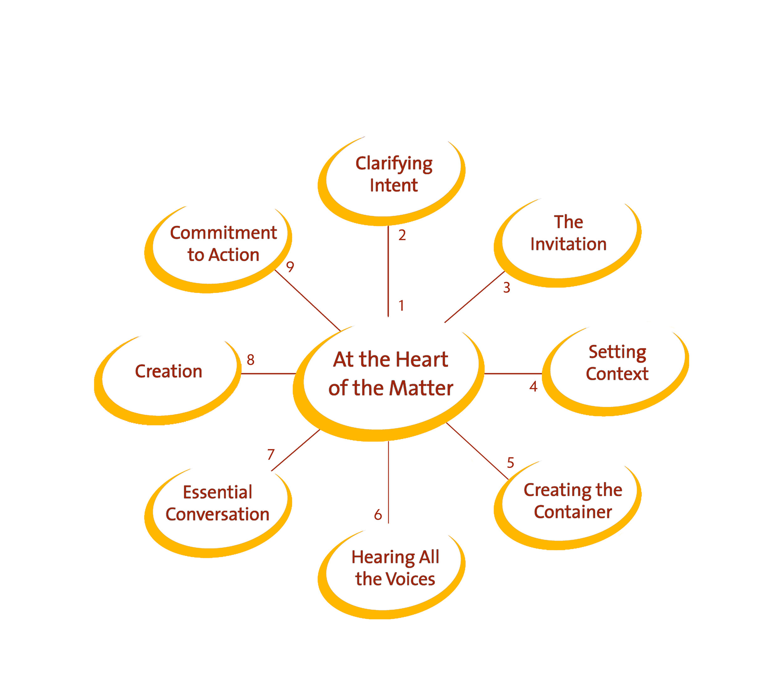 AOC CONVENING WHEEL: 9 STEPS TO COLLABORATION