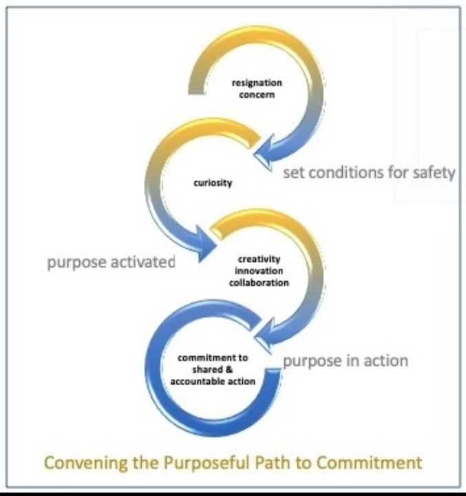 The Purposeful Path to Commitment.png