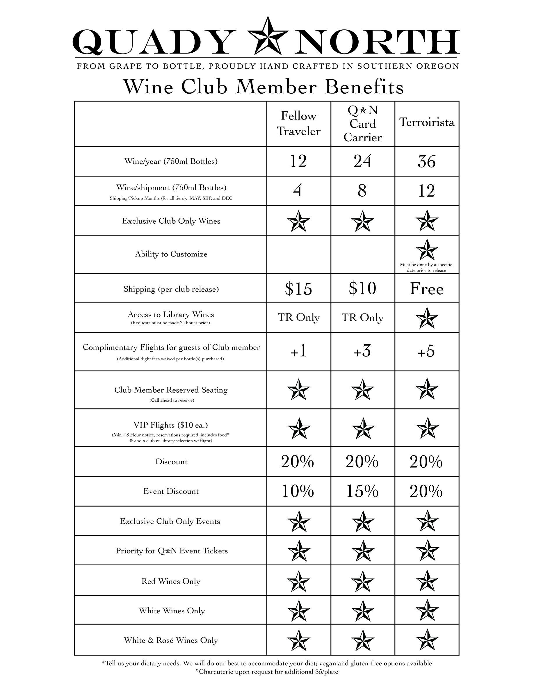 Club Benefit Matrix