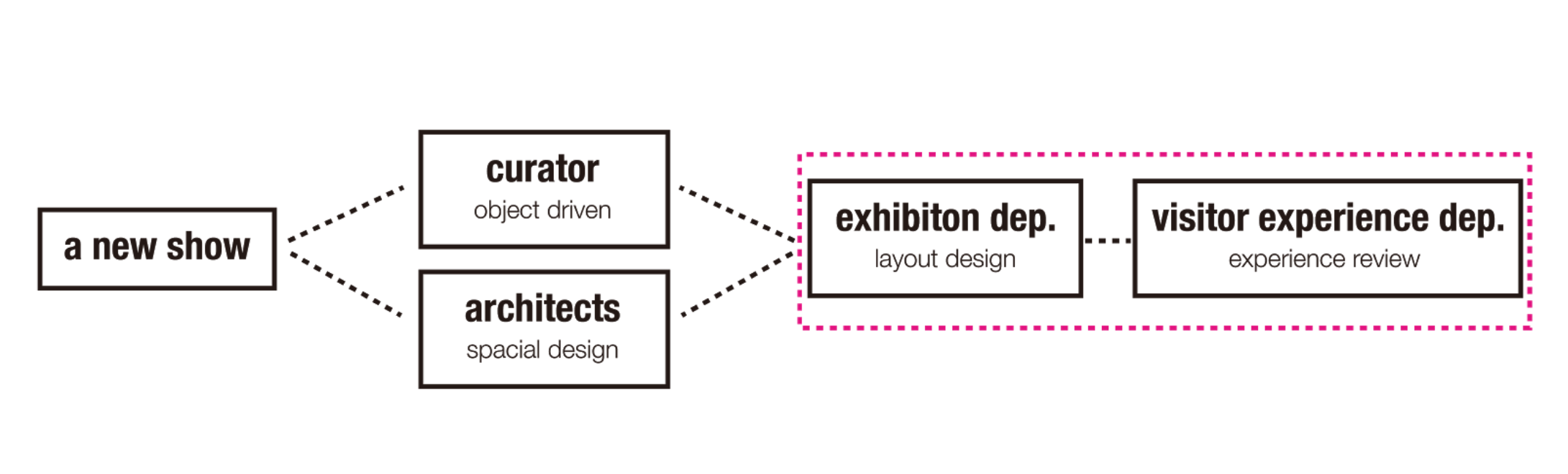 Our intervention point would be at the stage of specific exhibition layout design and experience review.