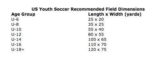 Field Sizes Bysa Billerica Youth Soccer