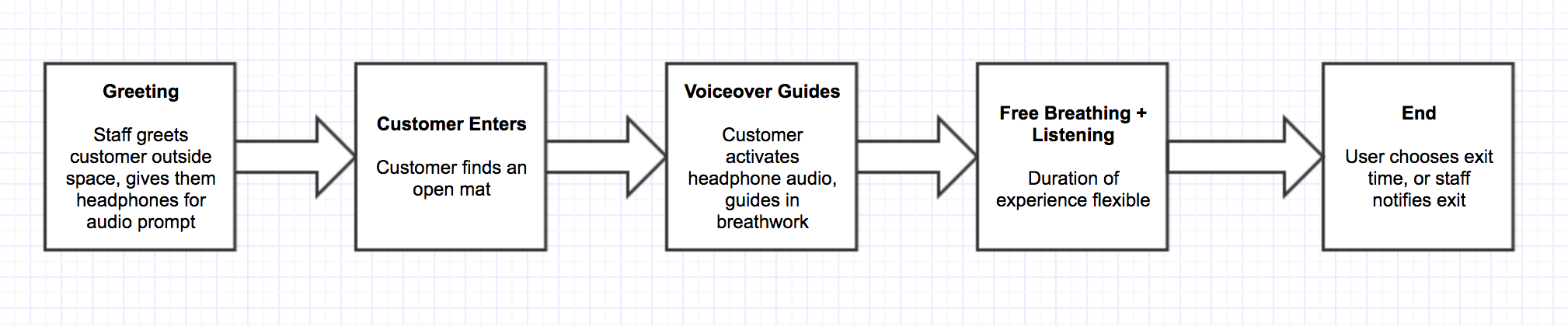 customer-experience-flow-gliffy-v03.png