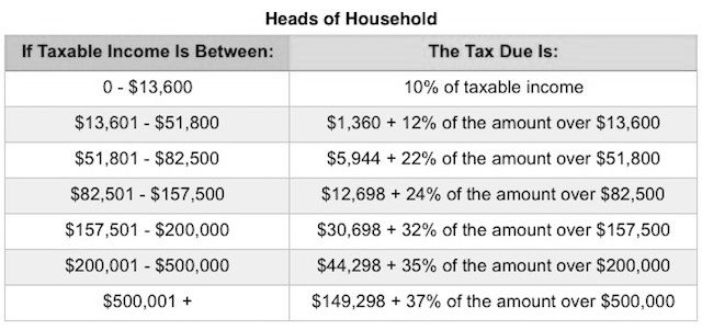 2018_Head_of_Household_Tax_Rates.png