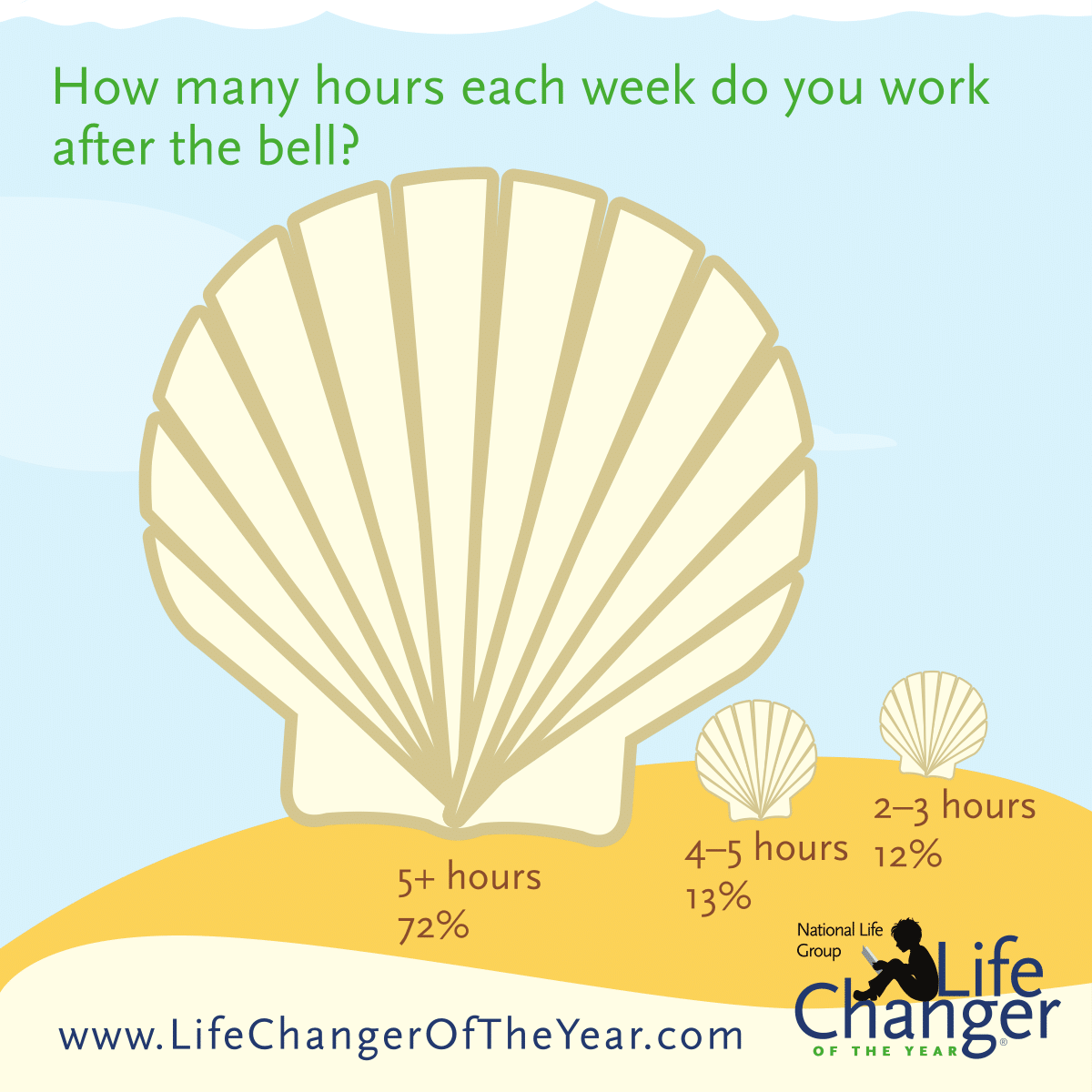 During the school year, 72 percent of educators say they invest more than five extra hours per week beyond the requirements of their job.