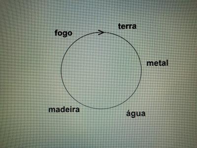 Ciclo de Criação, um elemento gera o outro em uma sequência natural e harmoniosa