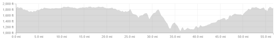 The profile of the bike course.