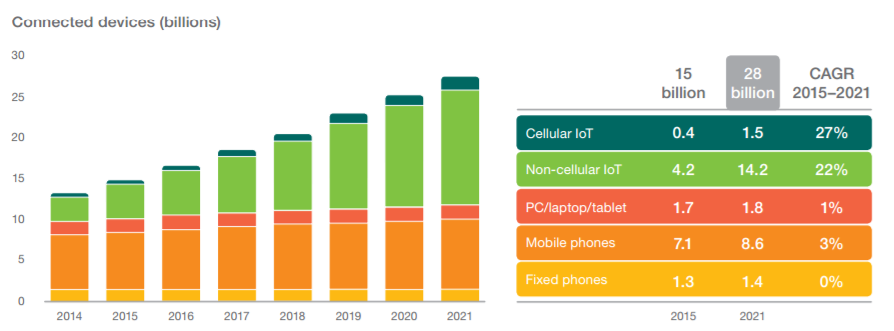 Source: Ericsson Mobility Report, June 2016