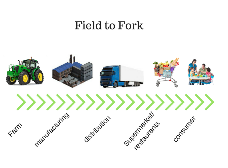 pest control farms scotland. field to fork