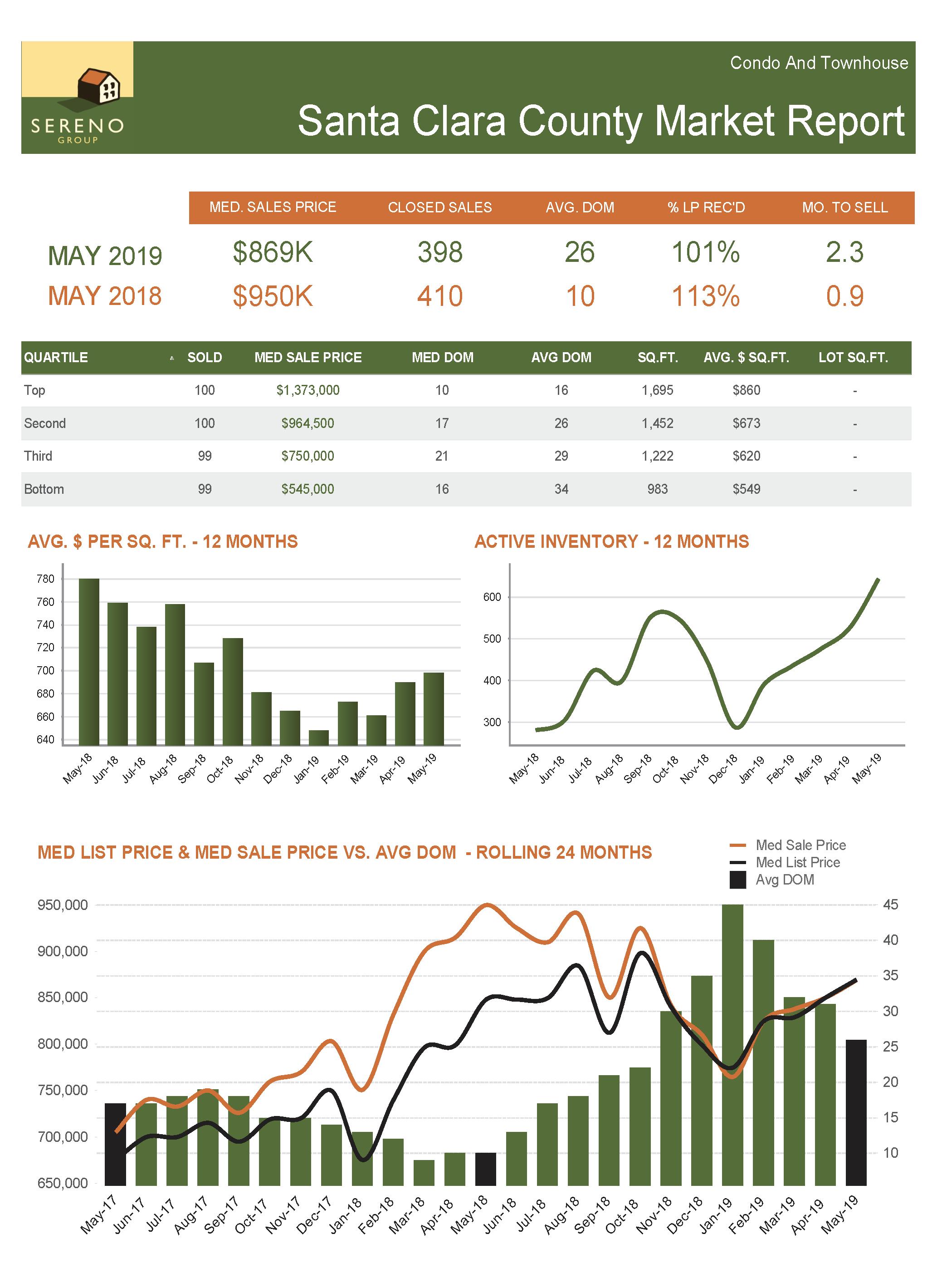 Santa Clara County Condo_TH Market Report - May 2019.png