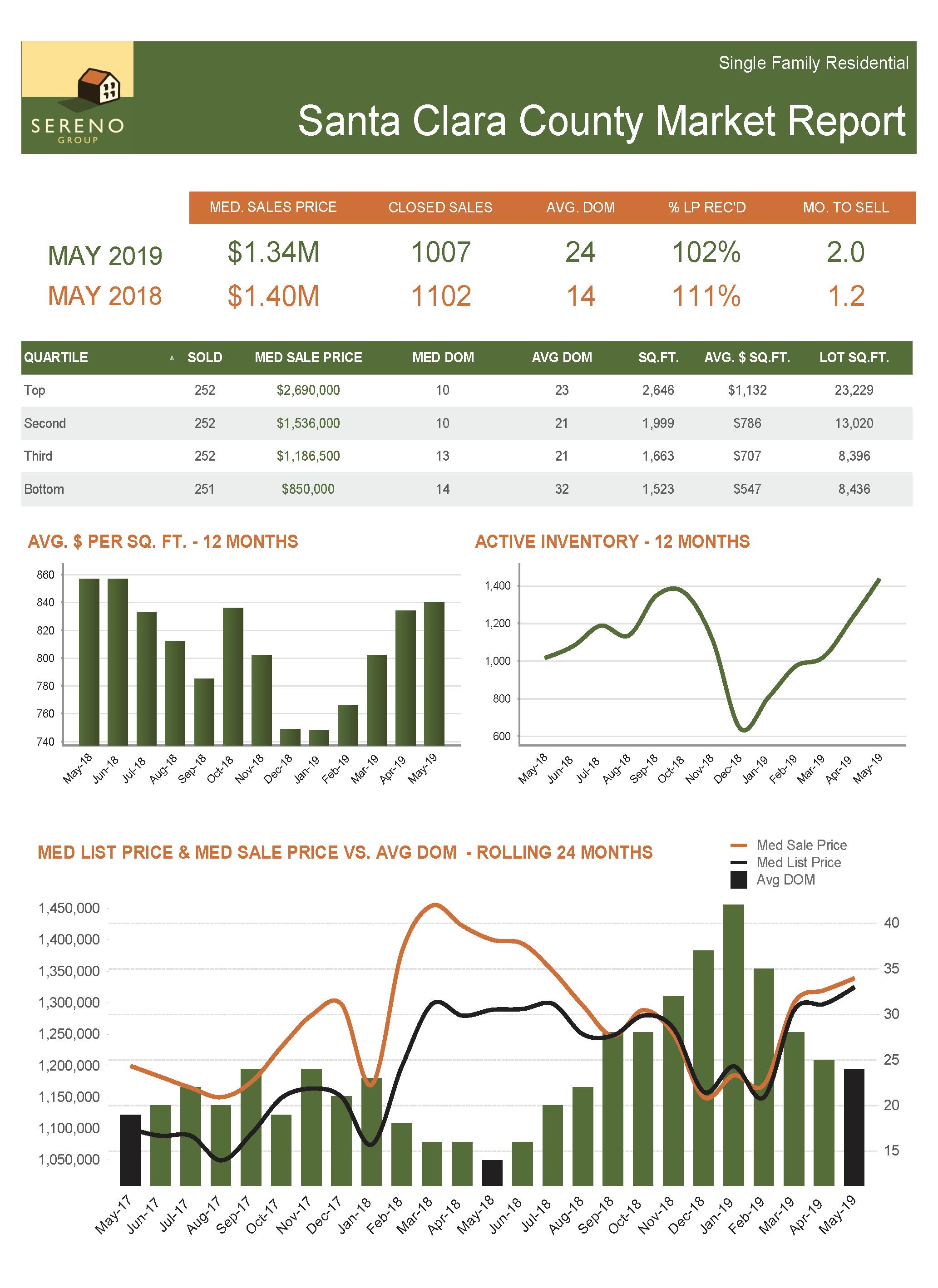 Santa Clara County SFH Market Report - May 2019.png