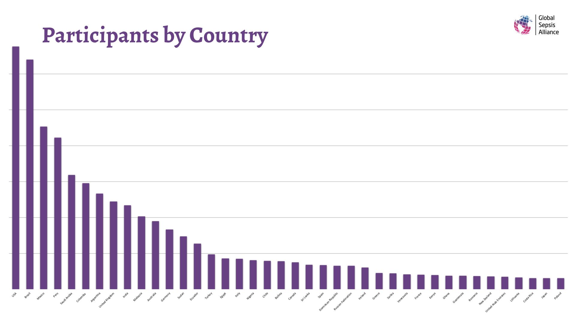 2nd WSC Statistics.003.png