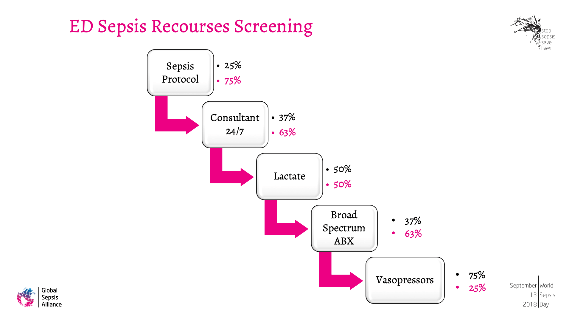 Progress of the National Sepsis Plan in Saudi Arabia7.png