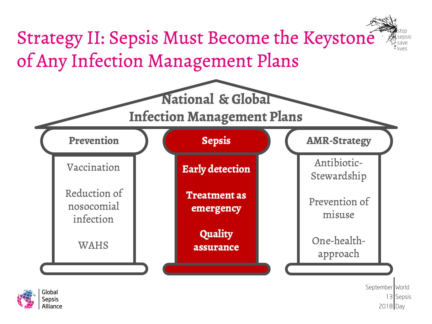 Strategy of the GSA to Implement WHO Sepsis Resolution29.png