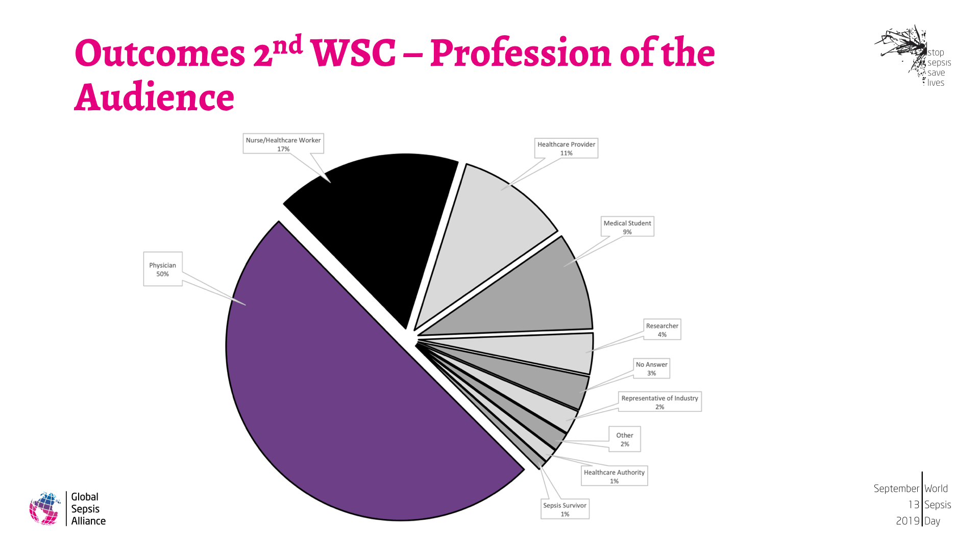 Outcomes 2nd WSC and WSD 2018 4.png