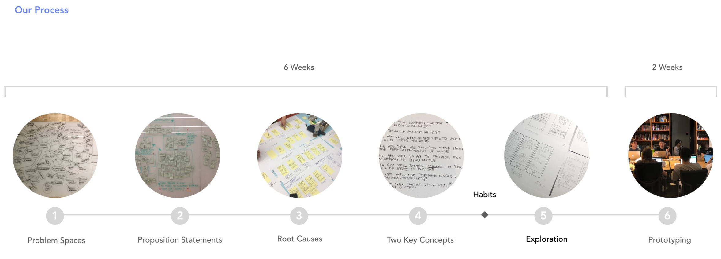 An overview of what our 8 week design process looked like