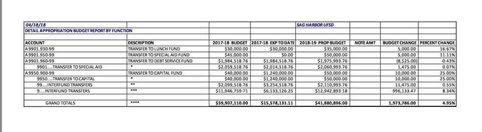Sag Harbor Schools budget totals