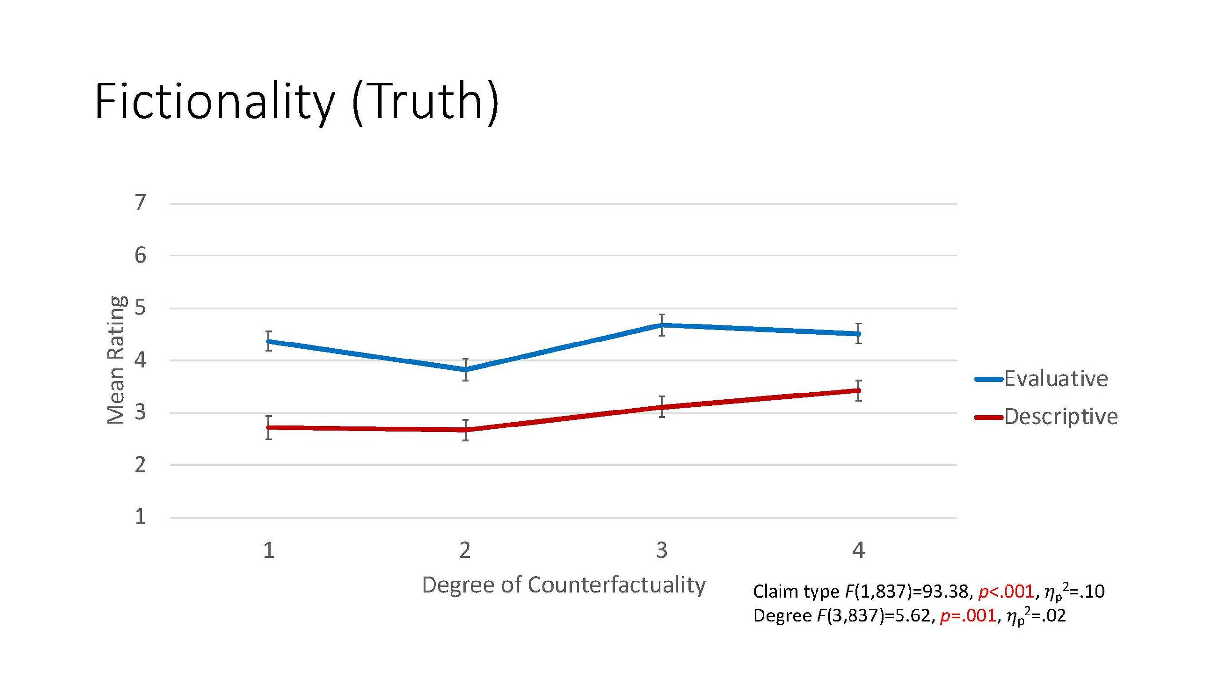 Figure 1 . Mean ratings of imaginative resistance in terms of truth judgments for evaluative and descriptive claims across degrees of counterfactuality.