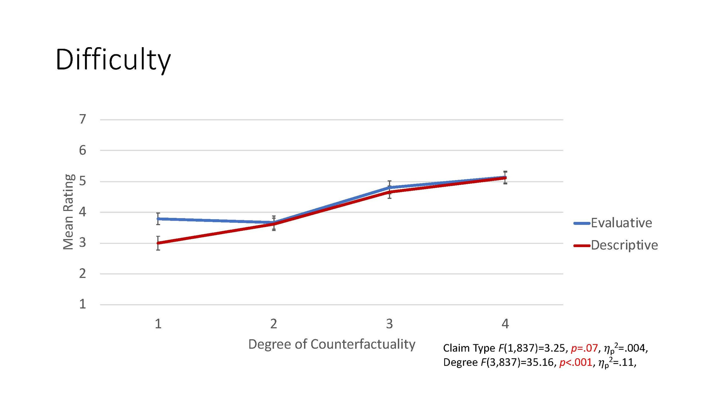 Figure 2 . Mean ratings of imaginative resistance in terms of difficulty judgments for evaluative and descriptive claims across degrees of counterfactuality.