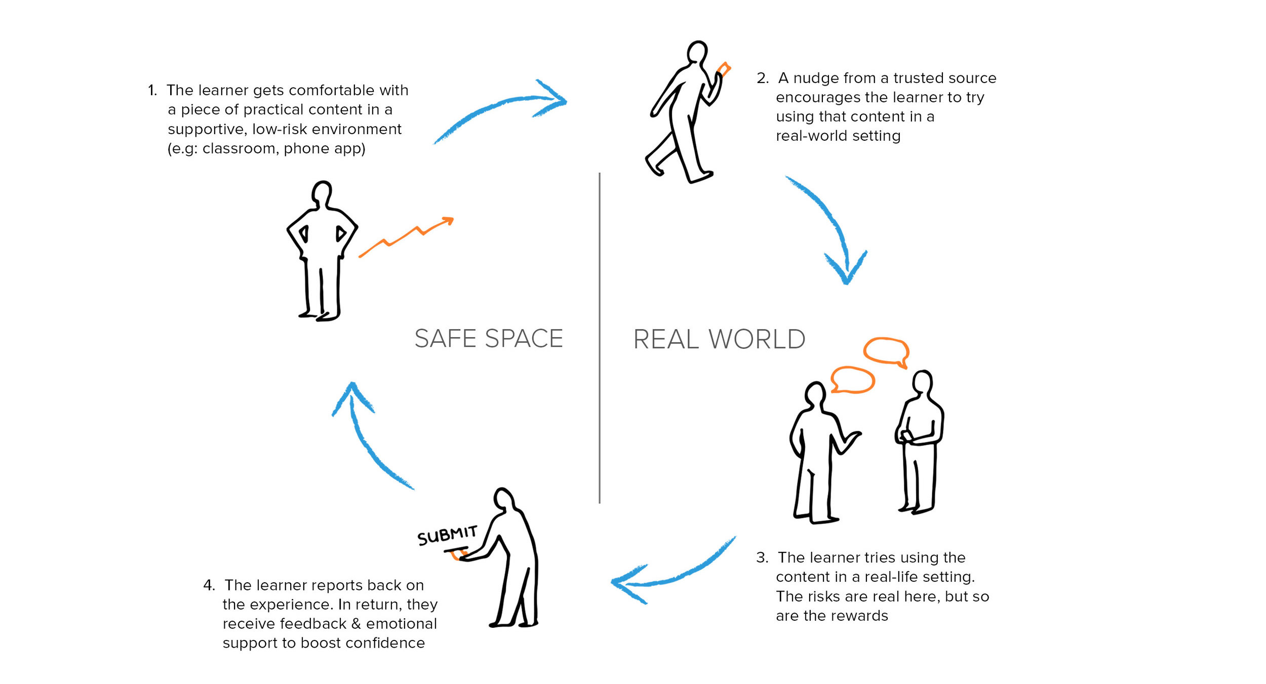 A key framework for the project. We imagined a virtuous cycle where learners incrementally engage in real-world practice by cultivating confidence in spaces where it's safe to fail.