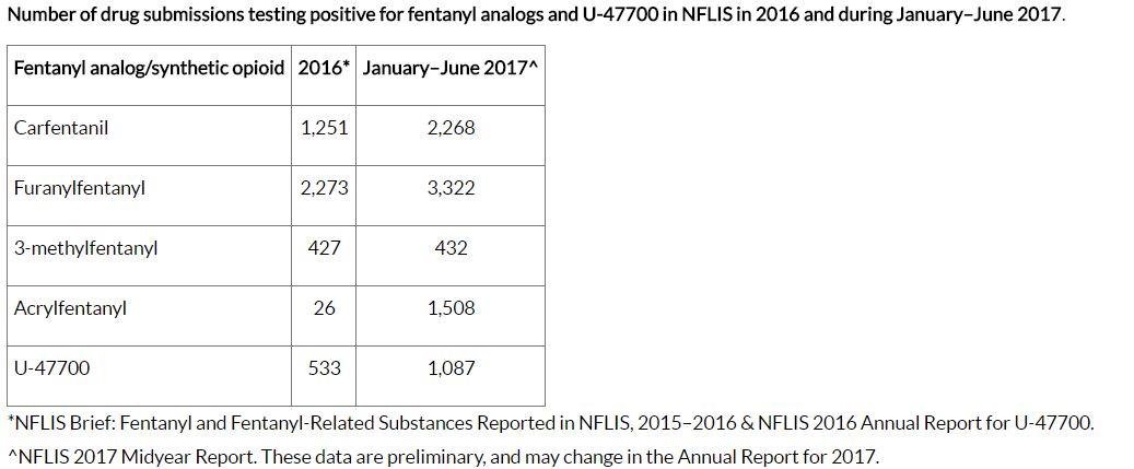 CDC HAN opioids table.JPG