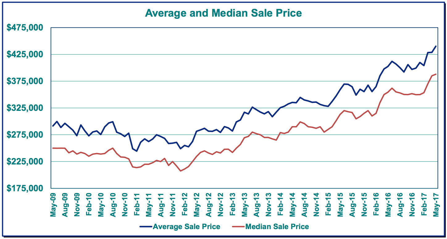 Average and Median home sales price in Portland, Oregon. Source: RMLS  Housing prices to average 3% or less by the end of 2017? That's about as unlikely as my Zestimate.  Source: RMLS