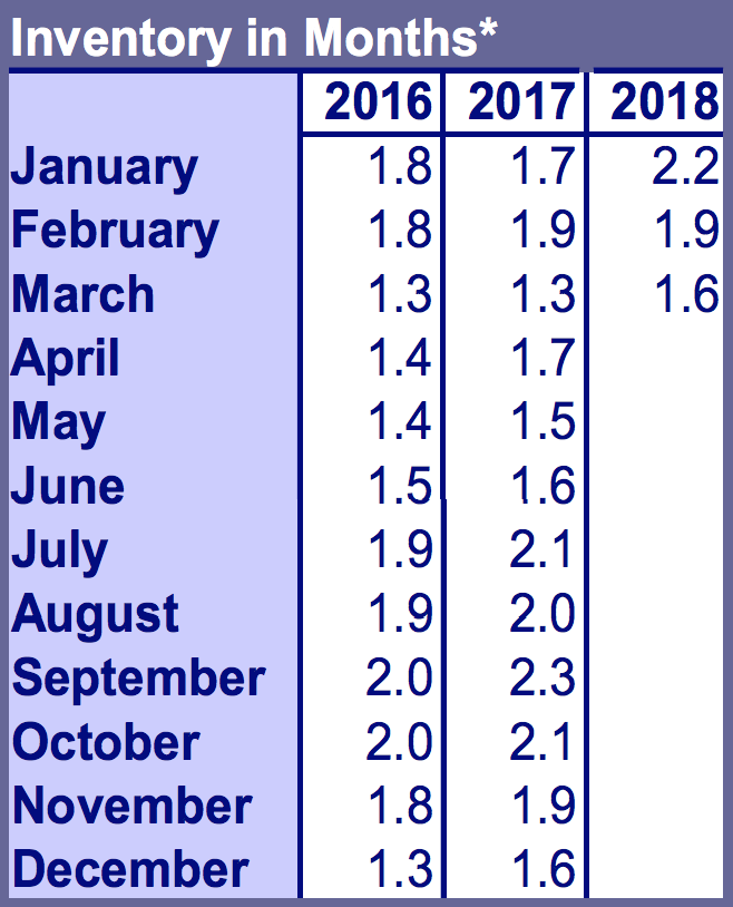 Inventory in months in the Portland metro area. Source: RMLS  Note: RMLS considers Yamhill and Columbia counties as part of the metro area. This throws the data off a little.