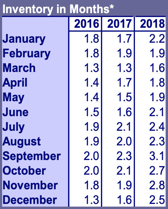 `*Inventory in Months is calculated by dividing the Active Residential Listings at the end of the month in question by the number of closed sales for that month. This includes proposed and under construction homes. Source: RMLS