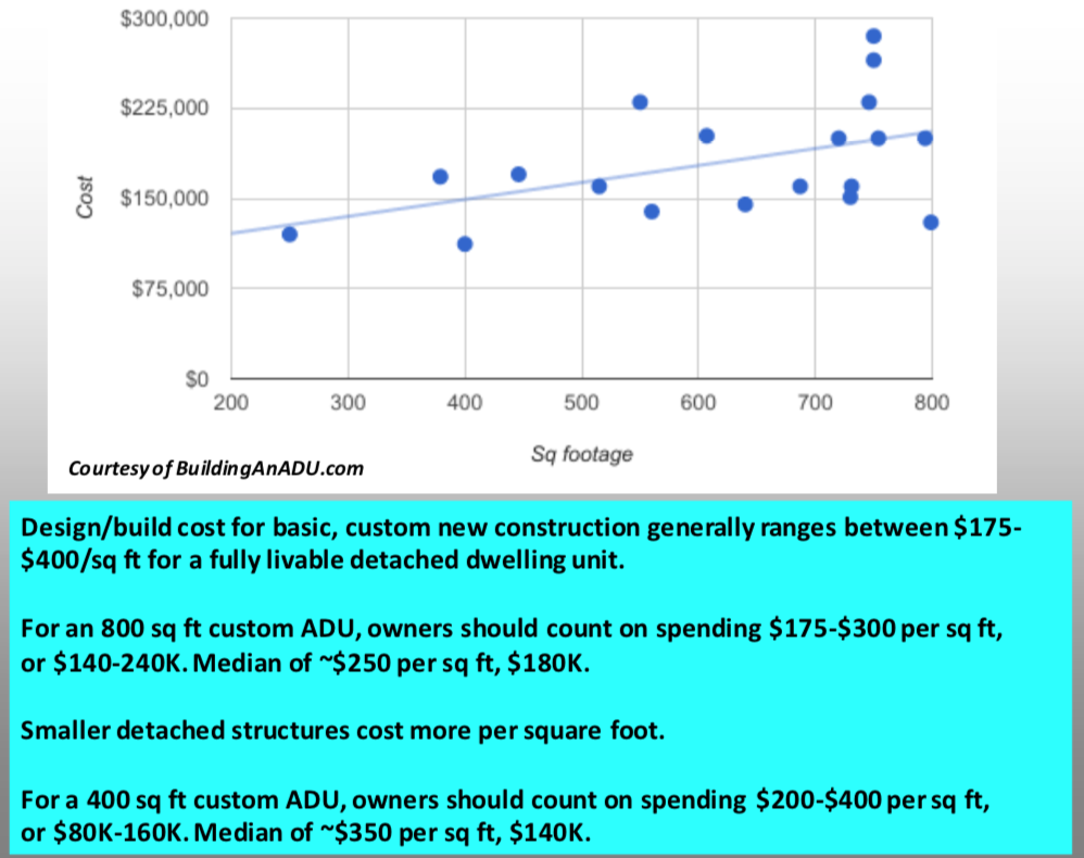 This info is slightly out of date. For 2018, the median cost per square foot is closer to $300 and the average total cost is around 200K. Source: Accessory Dwelling Strategies LLC