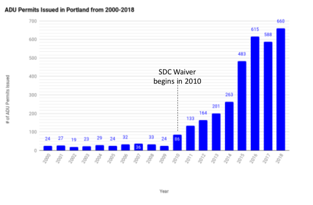 The decision to waive the SDCs has made a big difference in the number of ADU permits! Source: Accessory Dwelling Strategies LLC