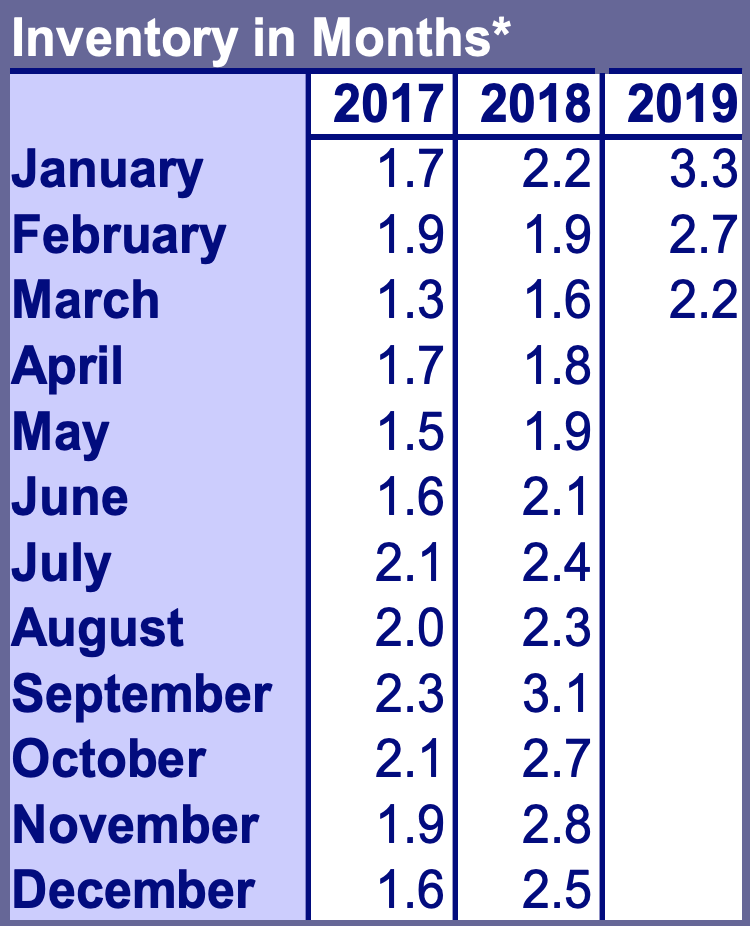 After rising during the latter half of 2018, inventory has already fallen back down to only 2.2 months.