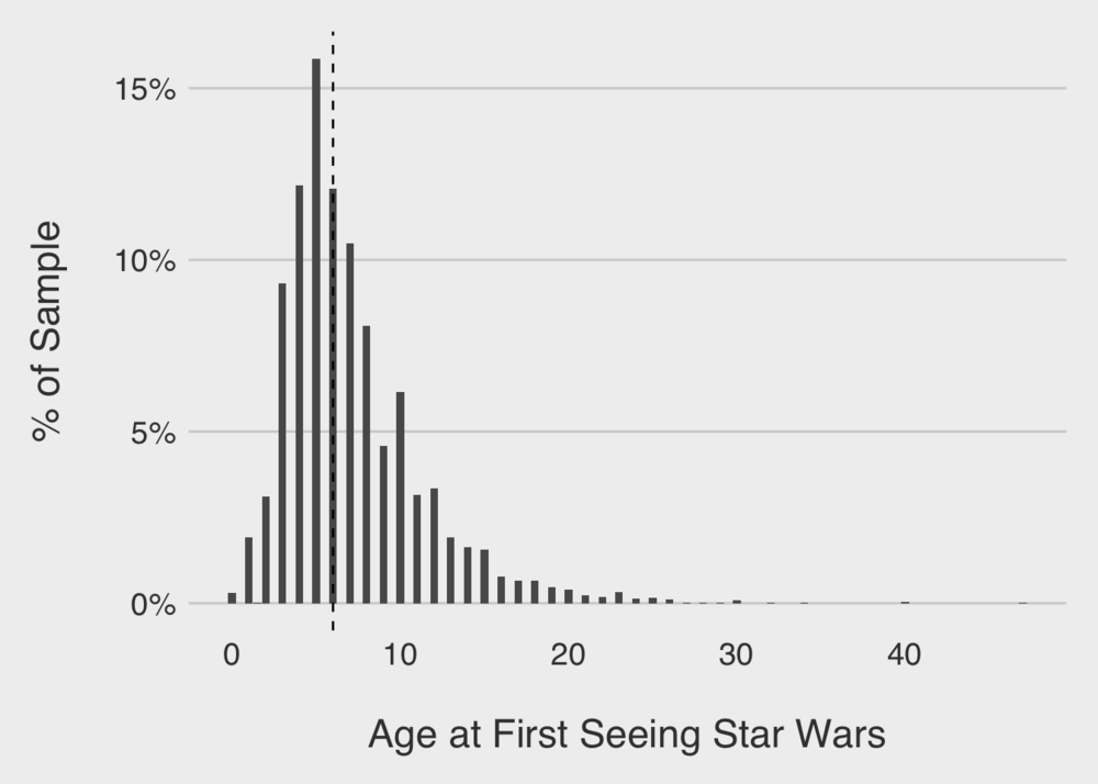 Star Wars Fandom Survey, Part 4: Age and Nostalgia